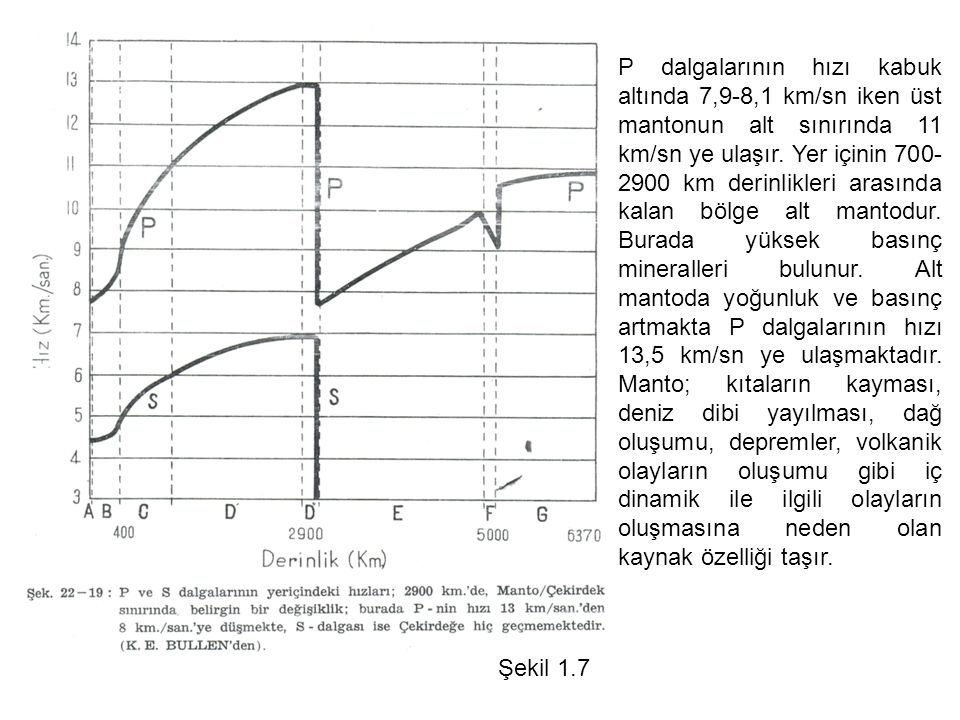 P dalgalarının hızı kabuk altında 7,9-8,1 km/sn iken üst mantonun alt sınırında 11 km/sn ye ulaşır. Yer içinin 700-2900 km derinlikleri arasında kalan bölge alt mantodur. Burada yüksek basınç mineralleri bulunur. Alt mantoda yoğunluk ve basınç artmakta P dalgalarının hızı 13,5 km/sn ye ulaşmaktadır. Manto; kıtaların kayması, deniz dibi yayılması, dağ oluşumu, depremler, volkanik olayların oluşumu gibi iç dinamik ile ilgili olayların oluşmasına neden olan kaynak özelliği taşır.