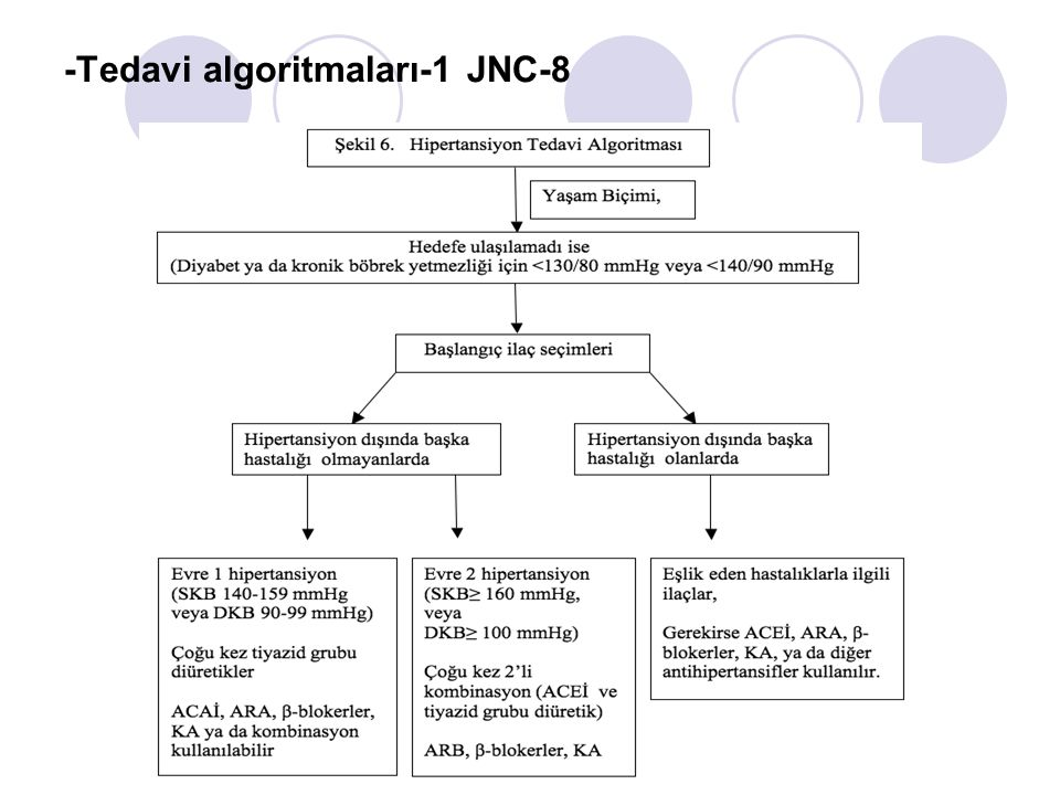 -Tedavi algoritmaları-1 JNC-8