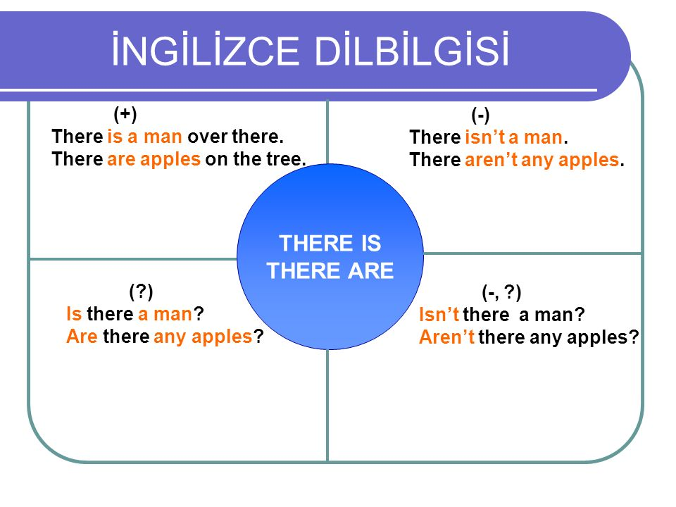 İNGİLİZCE DİLBİLGİSİ THERE IS THERE ARE (+) (-)