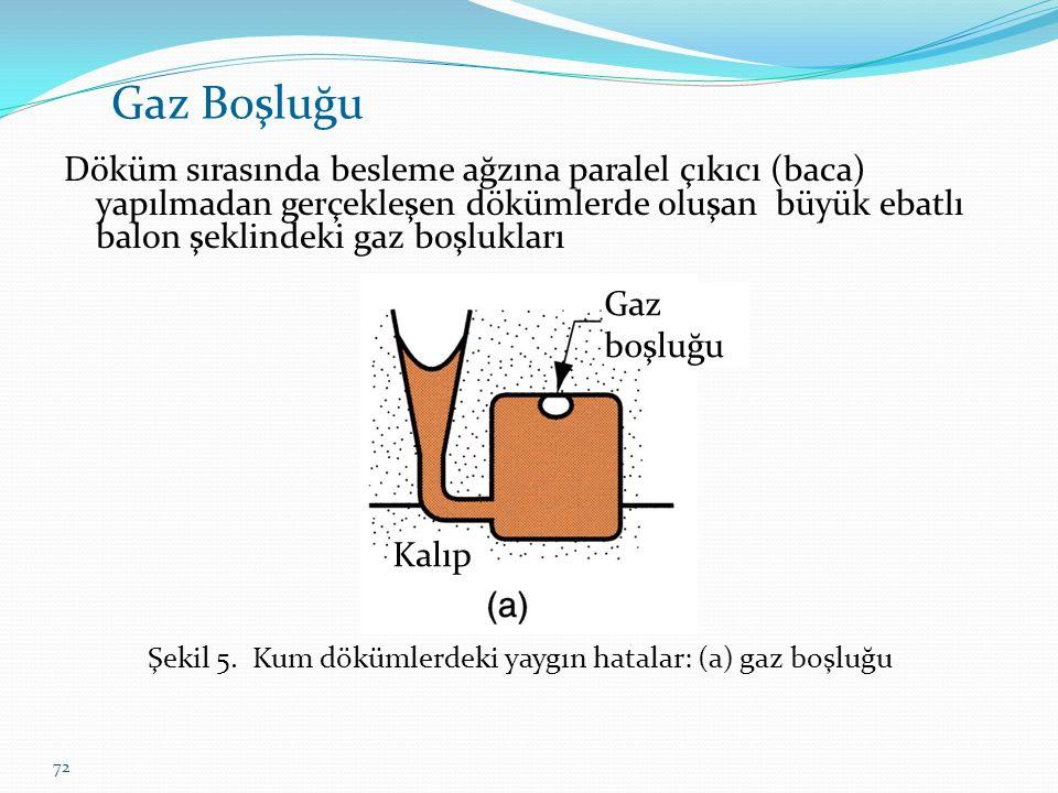 Şekil 5. Kum dökümlerdeki yaygın hatalar: (a) gaz boşluğu