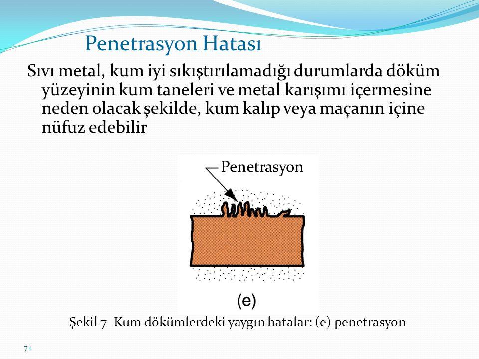 Şekil 7 Kum dökümlerdeki yaygın hatalar: (e) penetrasyon
