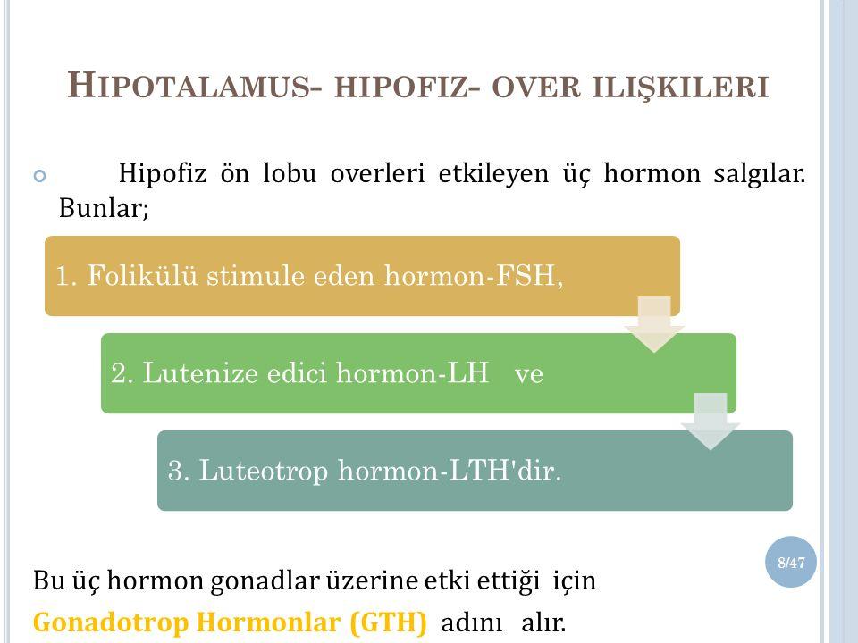 Hipotalamus- hipofiz- over ilişkileri
