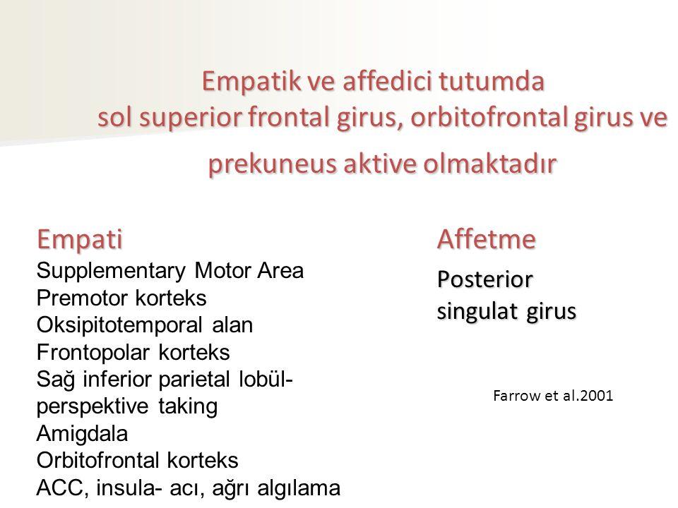 Empatik ve affedici tutumda sol superior frontal girus, orbitofrontal girus ve prekuneus aktive olmaktadır
