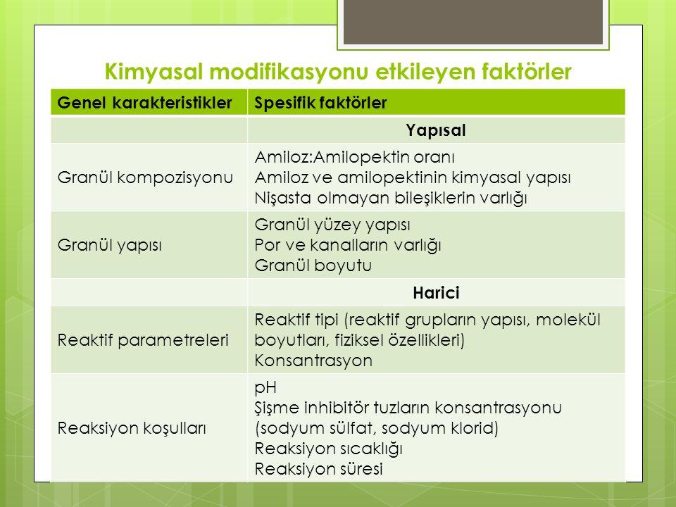 Kimyasal modifikasyonu etkileyen faktörler