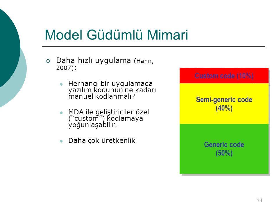 Model Güdümlü Mimari Daha hızlı uygulama (Hahn, 2007):