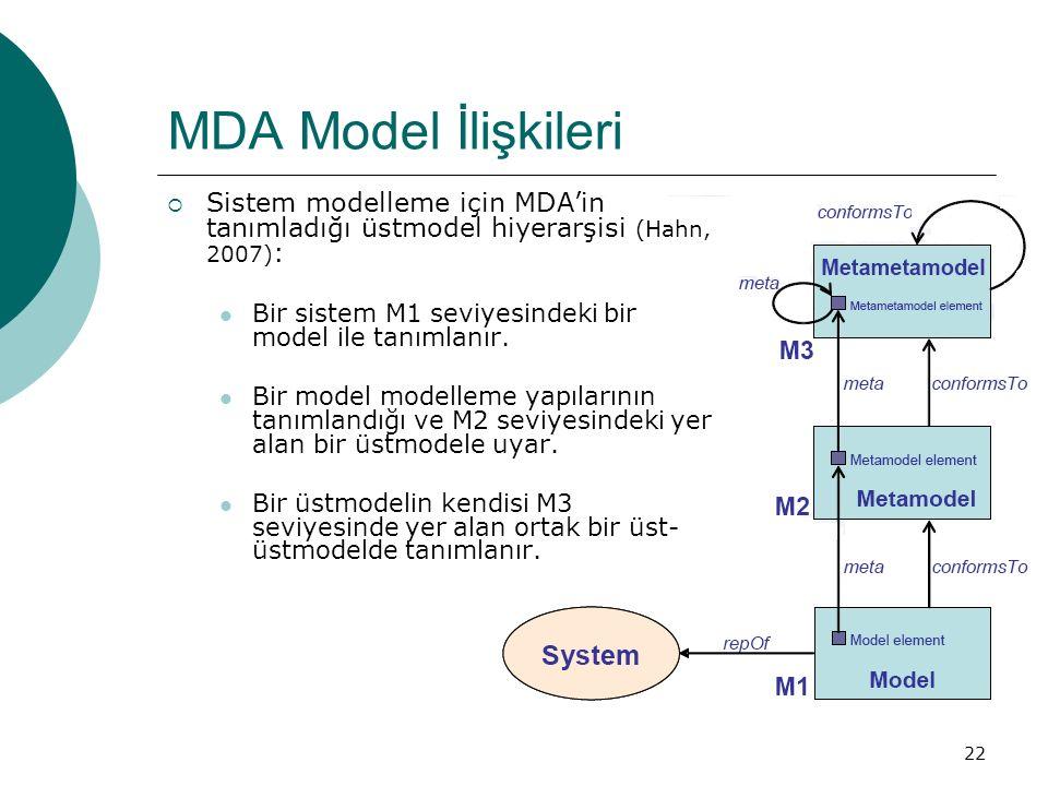 MDA Model İlişkileri Sistem modelleme için MDA'in tanımladığı üstmodel hiyerarşisi (Hahn, 2007):