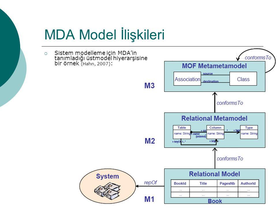 MDA Model İlişkileri Sistem modelleme için MDA'in tanımladığı üstmodel hiyerarşisine bir örnek (Hahn, 2007):