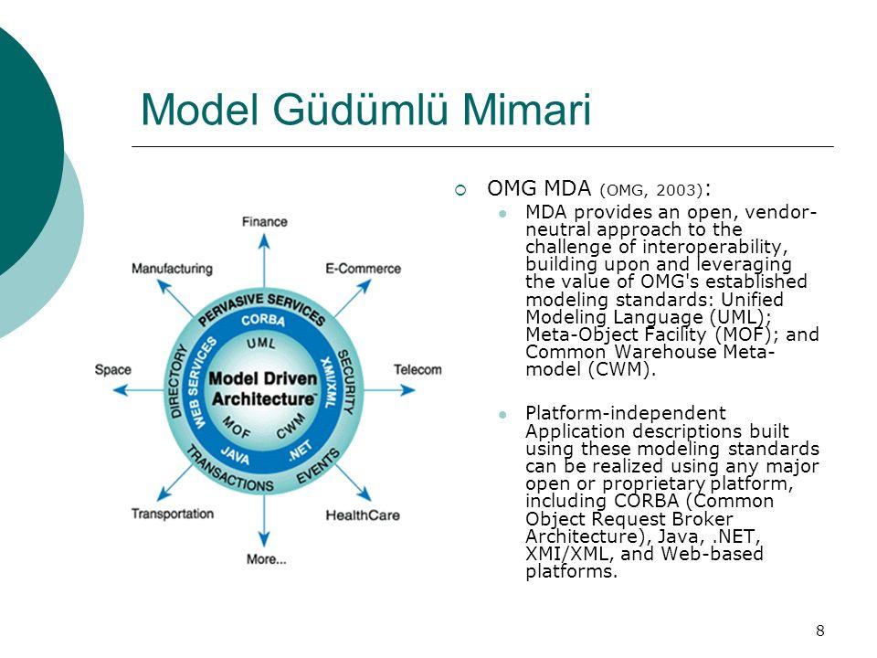 Model Güdümlü Mimari OMG MDA (OMG, 2003):
