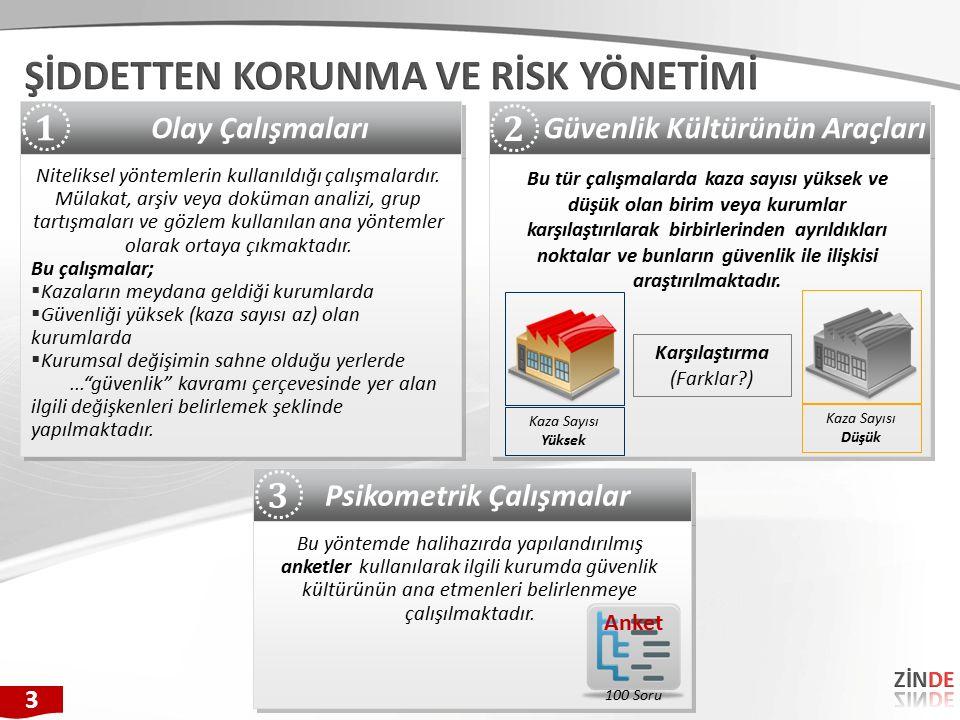 Güvenlik Kültürünün Araçları Psikometrik Çalışmalar