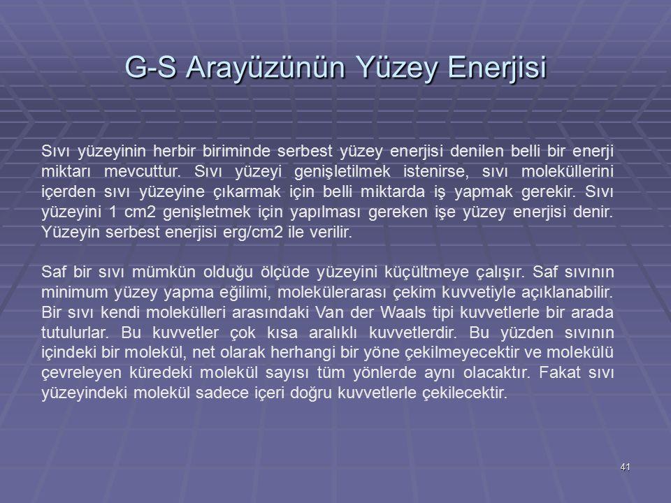 G-S Arayüzünün Yüzey Enerjisi