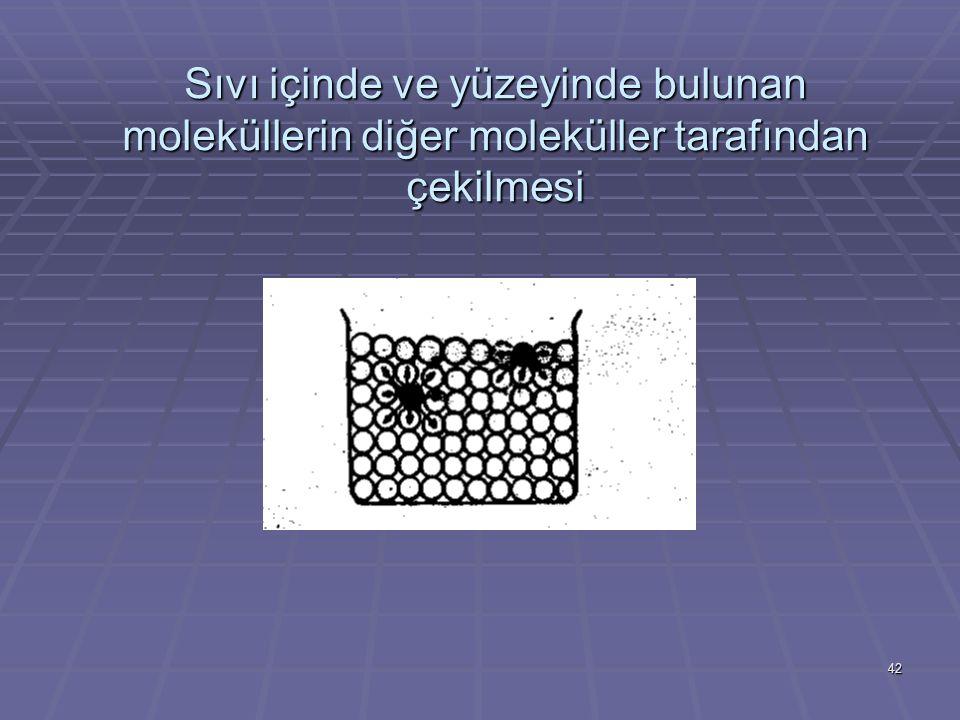 Sıvı içinde ve yüzeyinde bulunan moleküllerin diğer moleküller tarafından çekilmesi