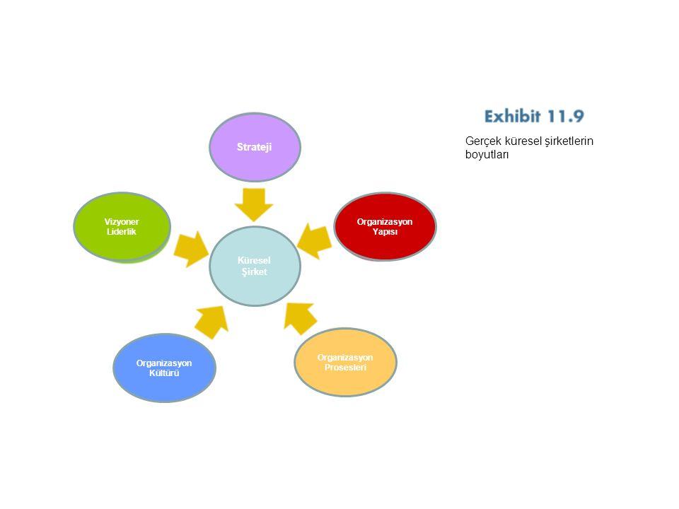 Organizasyon Prosesleri