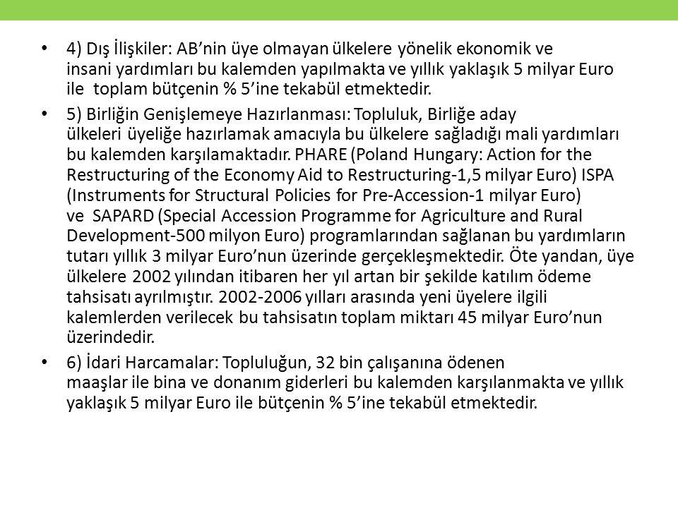 4) Dış İlişkiler: AB'nin üye olmayan ülkelere yönelik ekonomik ve insani yardımları bu kalemden yapılmakta ve yıllık yaklaşık 5 milyar Euro ile toplam bütçenin % 5'ine tekabül etmektedir.