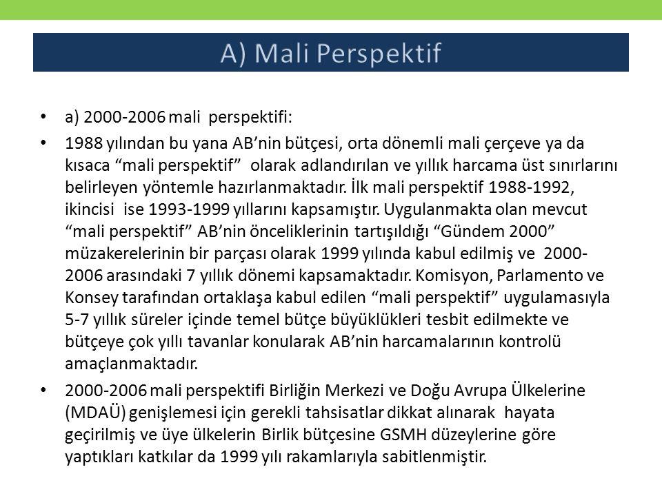 A) Mali Perspektif a) 2000-2006 mali perspektifi: