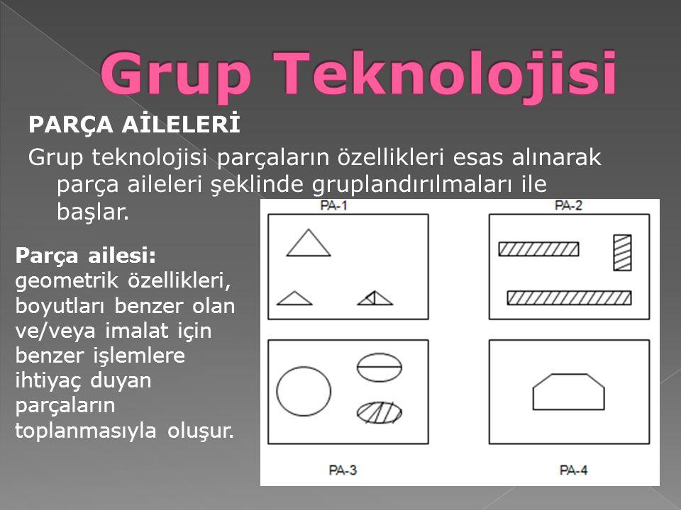 Grup Teknolojisi PARÇA AİLELERİ Grup teknolojisi parçaların özellikleri esas alınarak parça aileleri şeklinde gruplandırılmaları ile başlar.