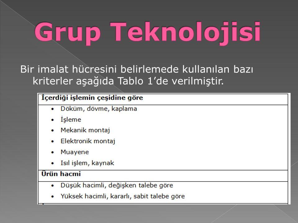 Grup Teknolojisi Bir imalat hücresini belirlemede kullanılan bazı kriterler aşağıda Tablo 1'de verilmiştir.