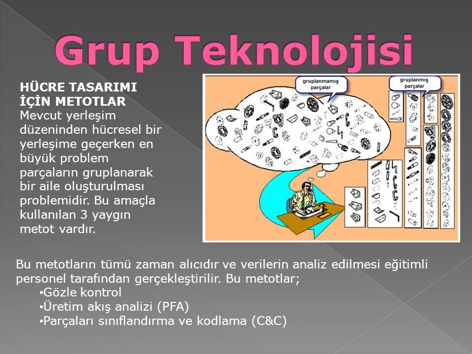 Grup Teknolojisi HÜCRE TASARIMI İÇİN METOTLAR