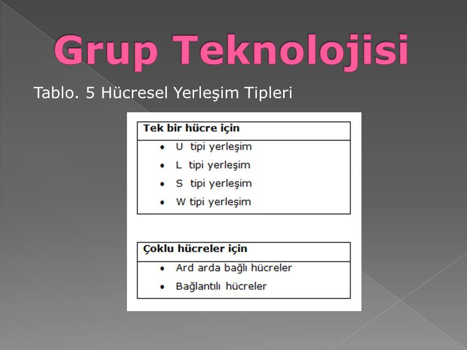 Grup Teknolojisi Tablo. 5 Hücresel Yerleşim Tipleri