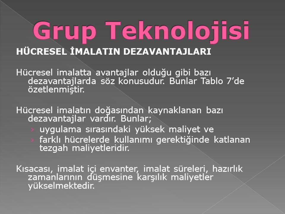 Grup Teknolojisi HÜCRESEL İMALATIN DEZAVANTAJLARI