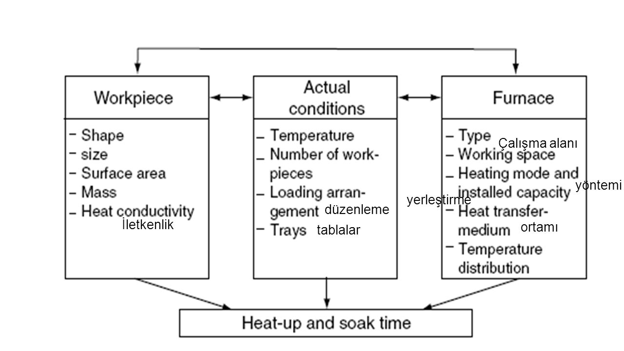 Çalışma alanı yöntemi yerleştirme düzenleme İletkenlik tablalar ortamı