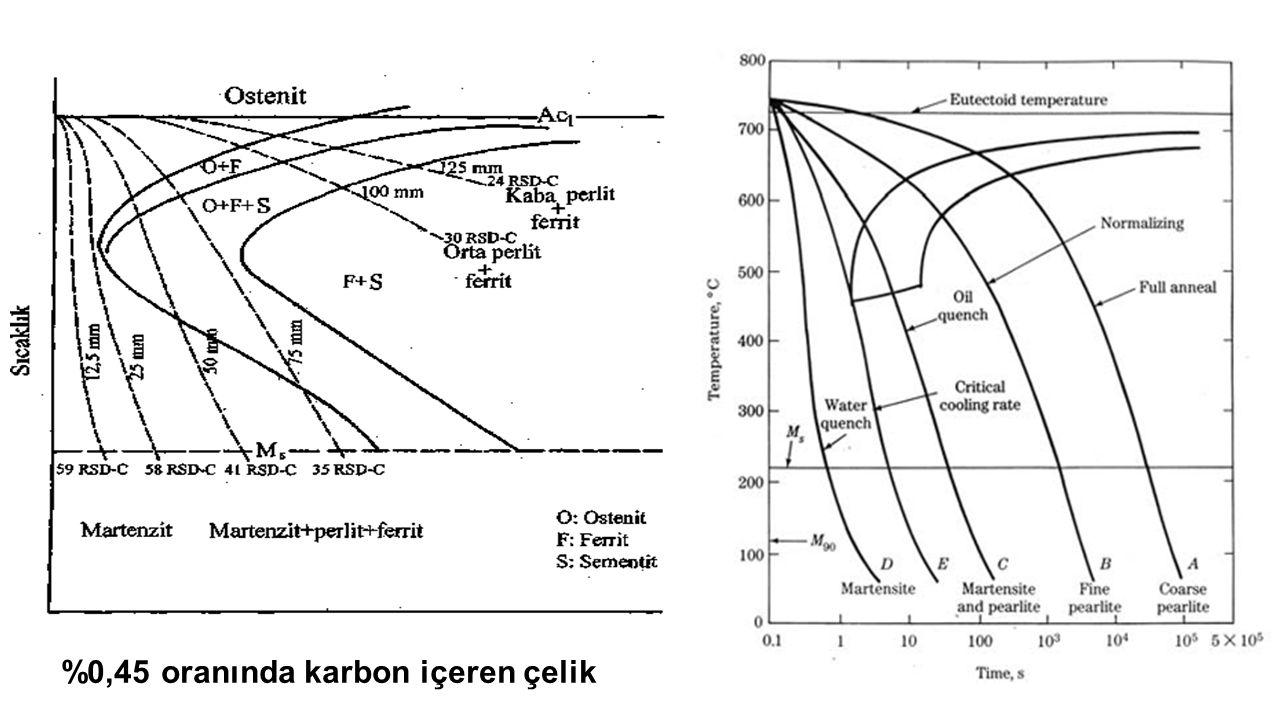 %0,45 oranında karbon içeren çelik