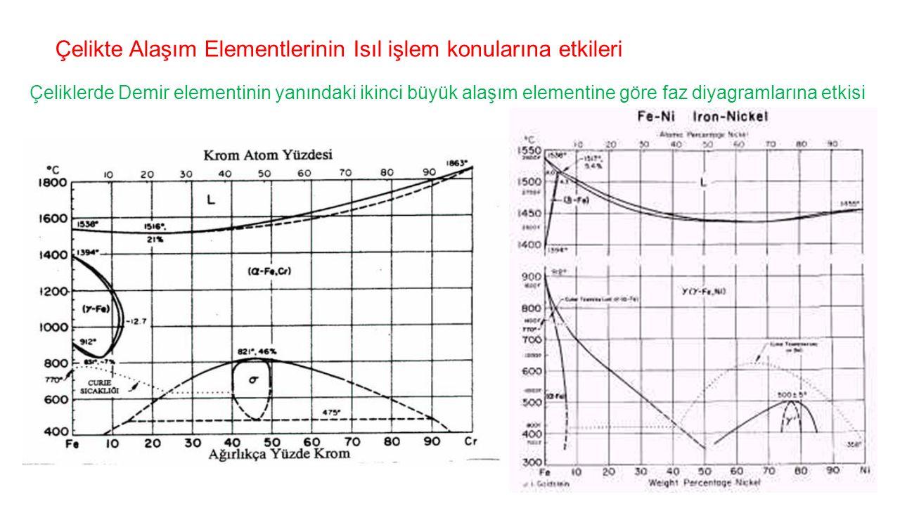 Çelikte Alaşım Elementlerinin Isıl işlem konularına etkileri