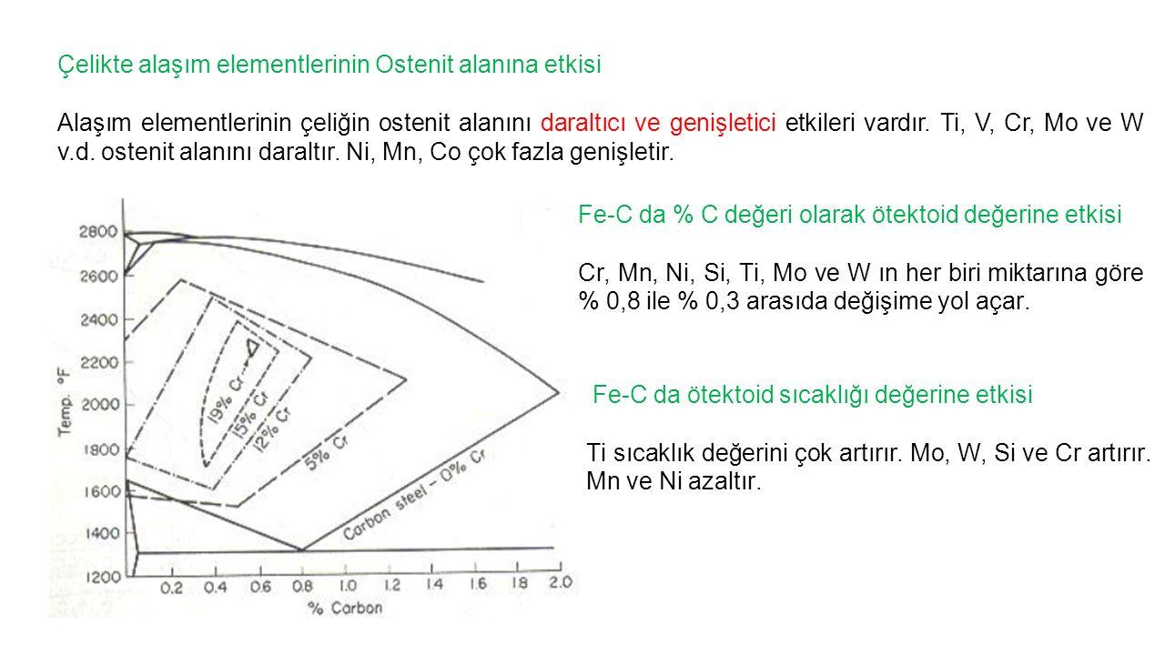 Çelikte alaşım elementlerinin Ostenit alanına etkisi