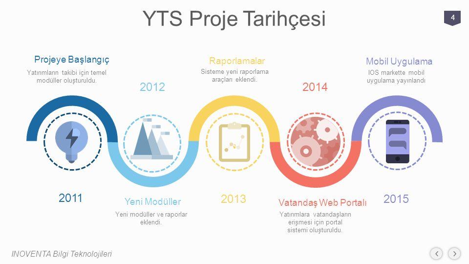YTS Proje Tarihçesi 2012 2014 2011 2013 2015 Projeye Başlangıç