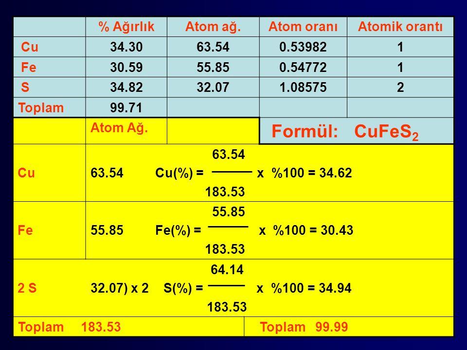 % Ağırlık Atom ağ. Atom oranı. Atomik orantı. Cu. 34.30. 63.54. 0.53982. 1. Fe. 30.59. 55.85.