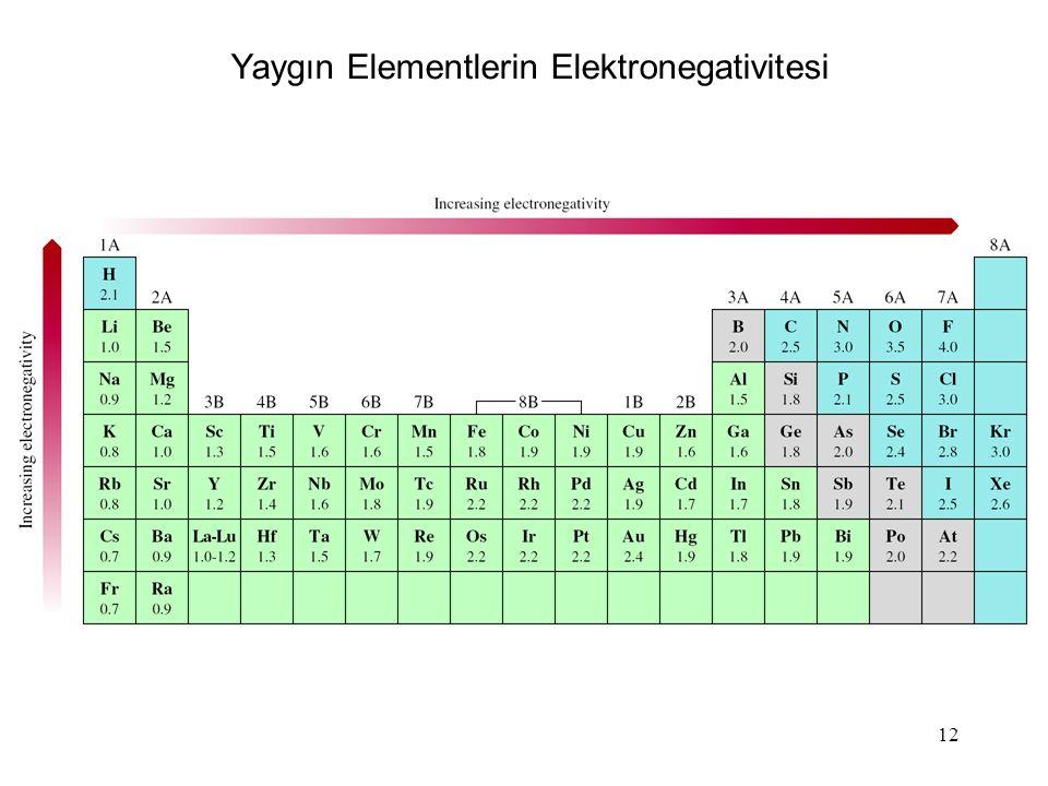 Yaygın Elementlerin Elektronegativitesi