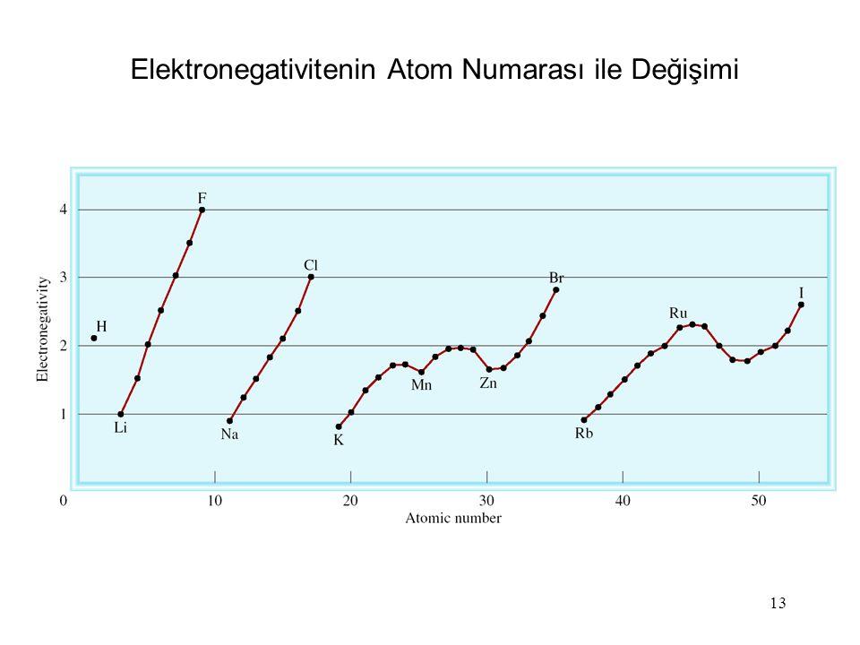 Elektronegativitenin Atom Numarası ile Değişimi