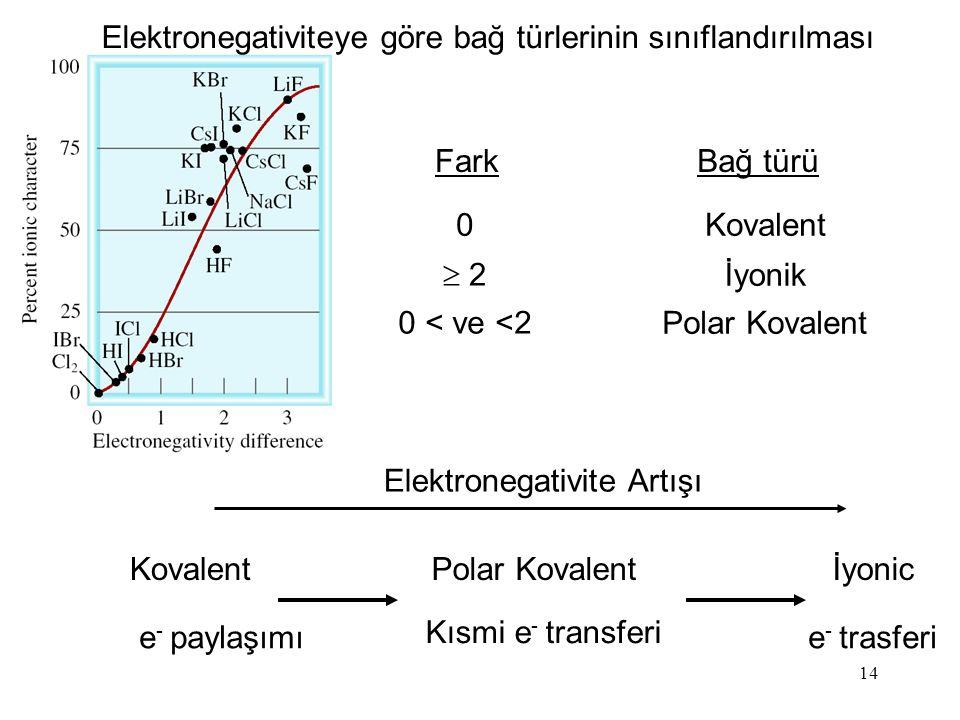 Elektronegativiteye göre bağ türlerinin sınıflandırılması