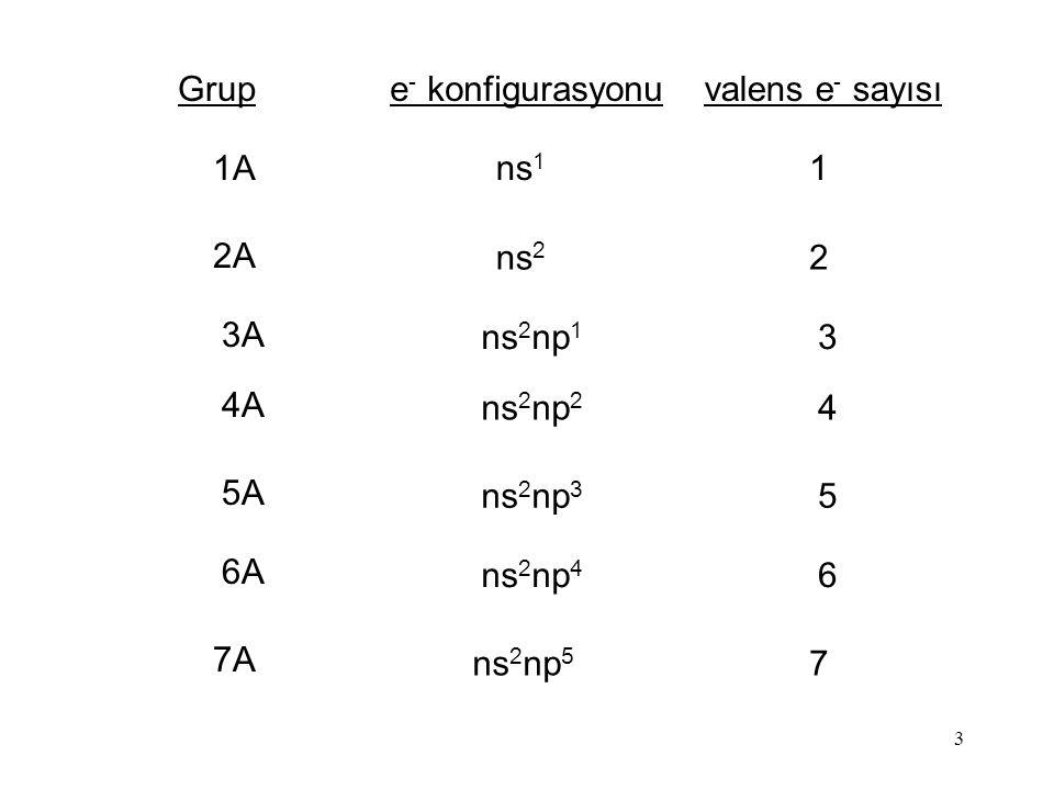 Grup valens e- sayısı. e- konfigurasyonu. 1A. 1. ns1. 2A. 2. ns2. 3A. 3. ns2np1. 4A. 4.