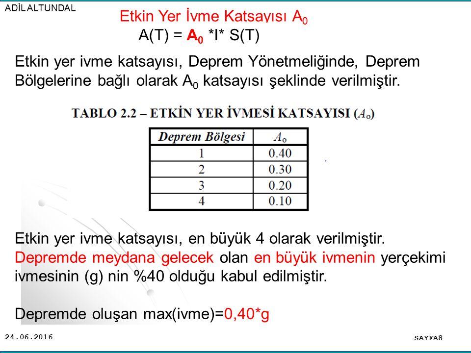 Etkin Yer İvme Katsayısı A0 A(T) = A0 *I* S(T)