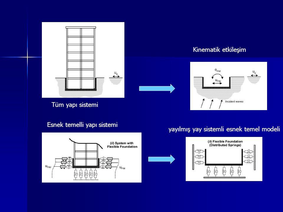 Kinematik etkileşim Tüm yapı sistemi. Esnek temelli yapı sistemi.