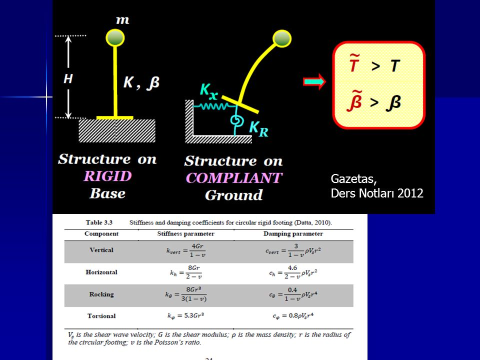Gazetas, Ders Notları 2012