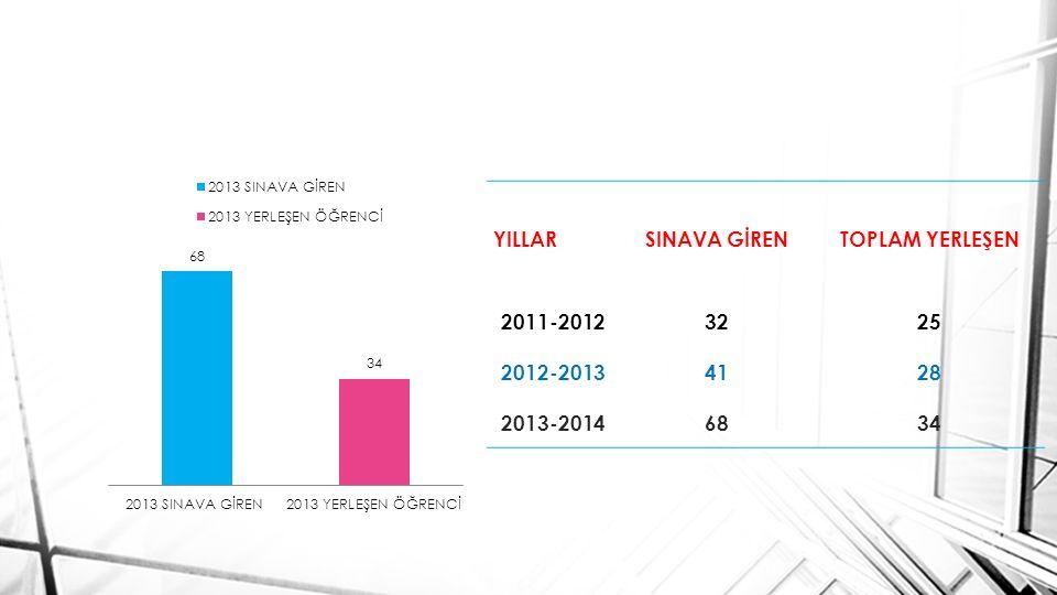 YILLAR SINAVA GİREN TOPLAM YERLEŞEN 2011-2012 32 25 2012-2013 41 28 2013-2014 68 34