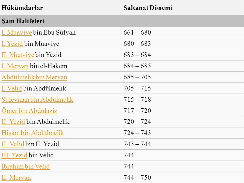 Hükümdarlar Saltanat Dönemi. Şam Halifeleri. I. Muaviye bin Ebu Süfyan. 661 – 680. I. Yezid bin Muaviye.