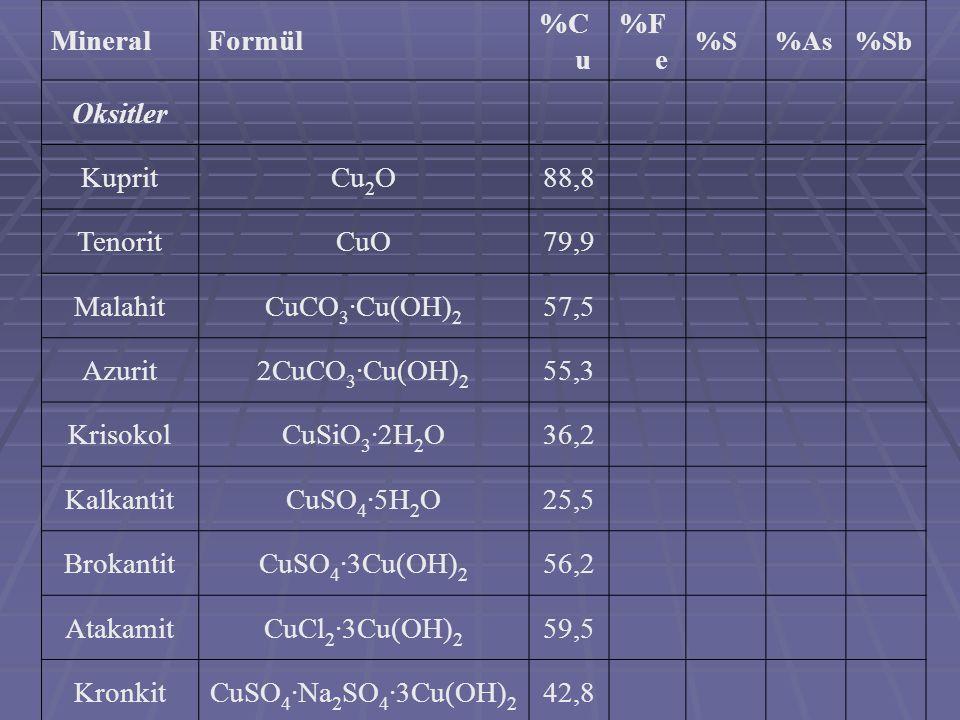 Mineral Formül %Cu %Fe Oksitler Kuprit Cu2O 88,8 Tenorit CuO 79,9