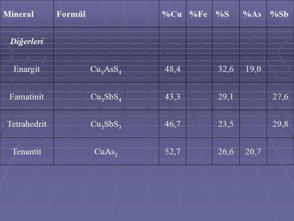 Mineral Formül. %Cu. %Fe. %S. %As. %Sb. Diğerleri. Enargit. Cu3AsS4. 48,4. 32,6. 19,0. Famatinit.