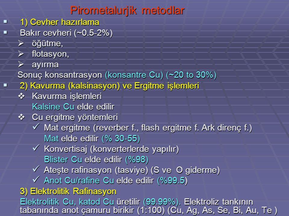 Pirometalurjik metodlar