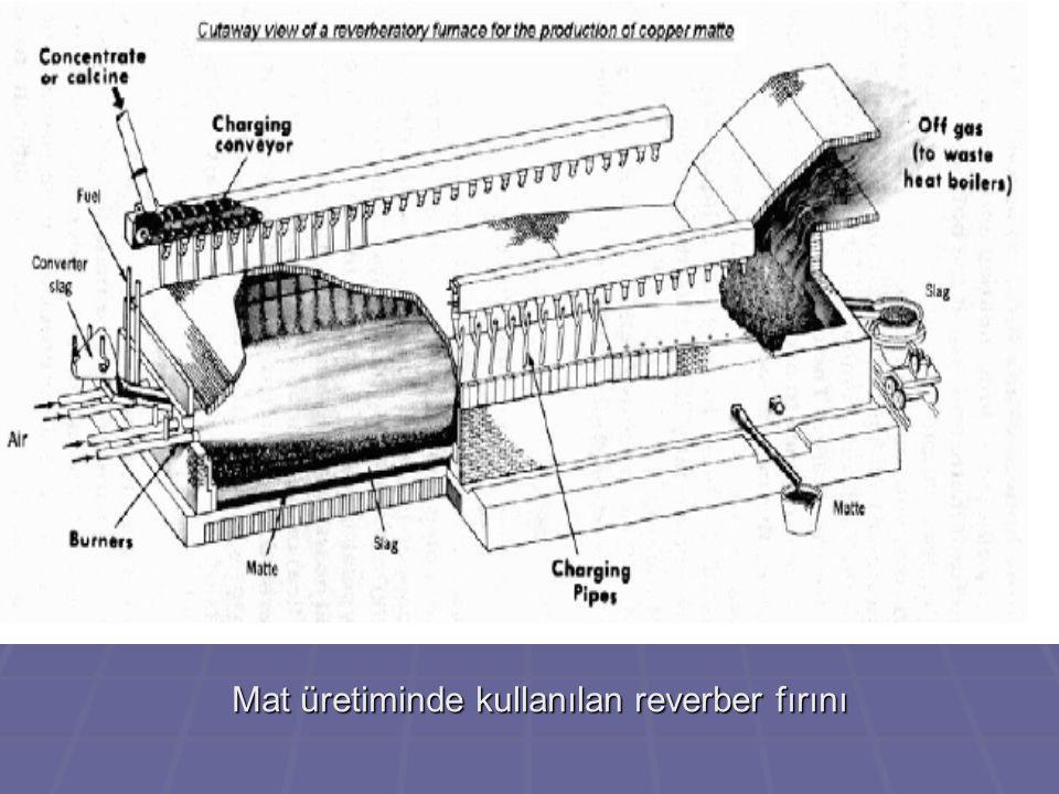 Mat üretiminde kullanılan reverber fırını