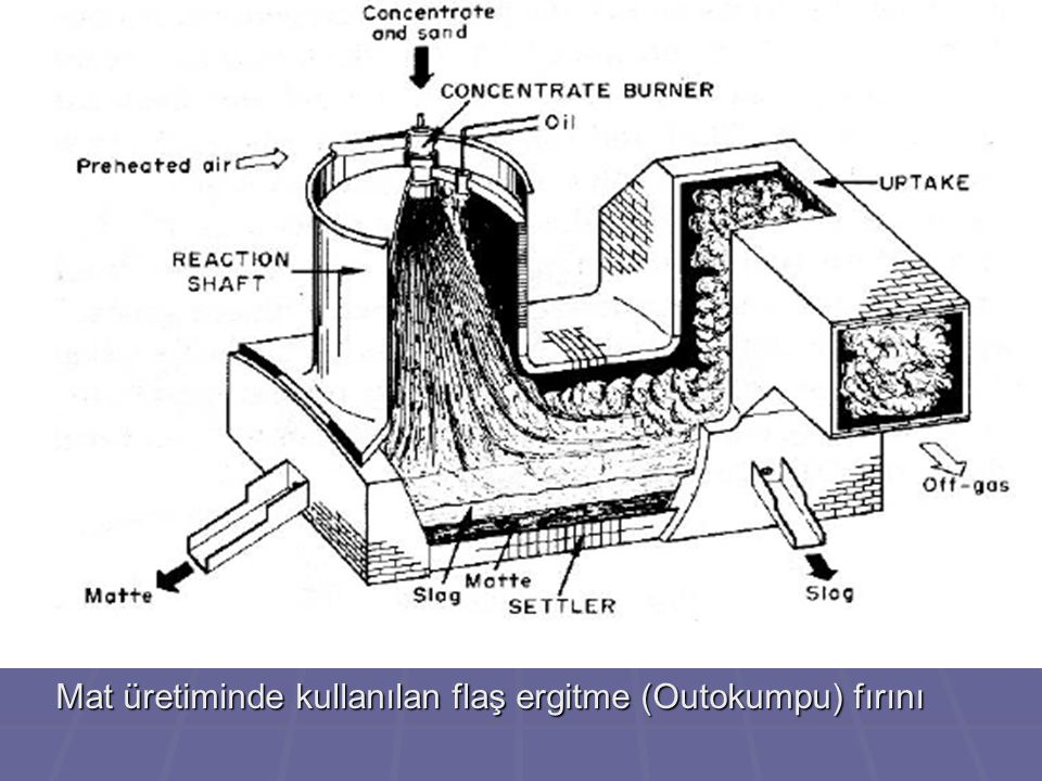 otokumpu Mat üretiminde kullanılan flaş ergitme (Outokumpu) fırını