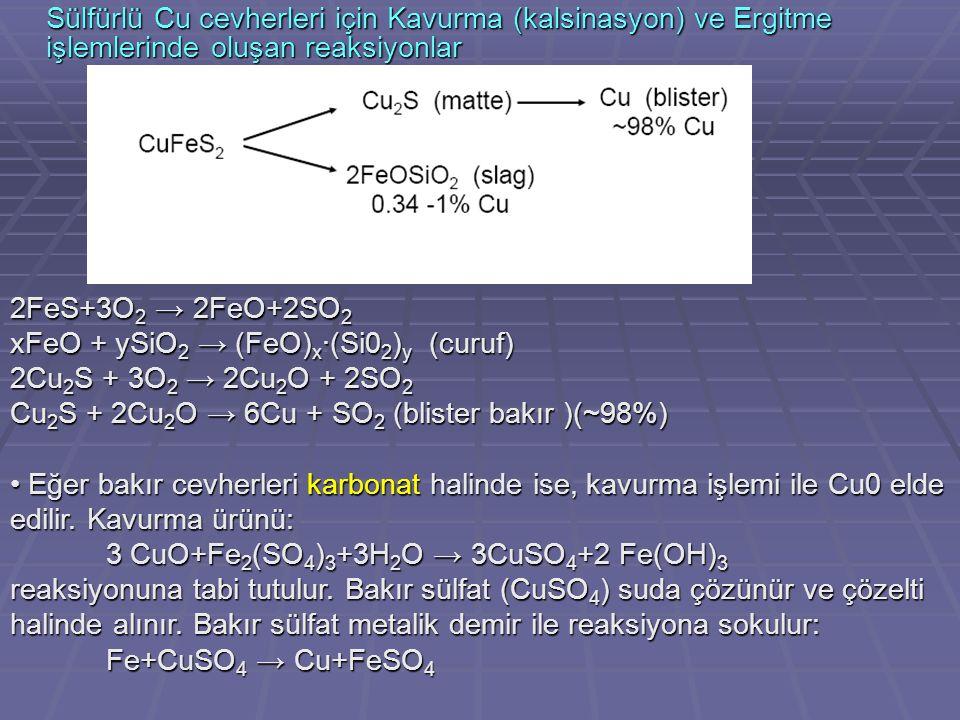 Sülfürlü Cu cevherleri için Kavurma (kalsinasyon) ve Ergitme işlemlerinde oluşan reaksiyonlar