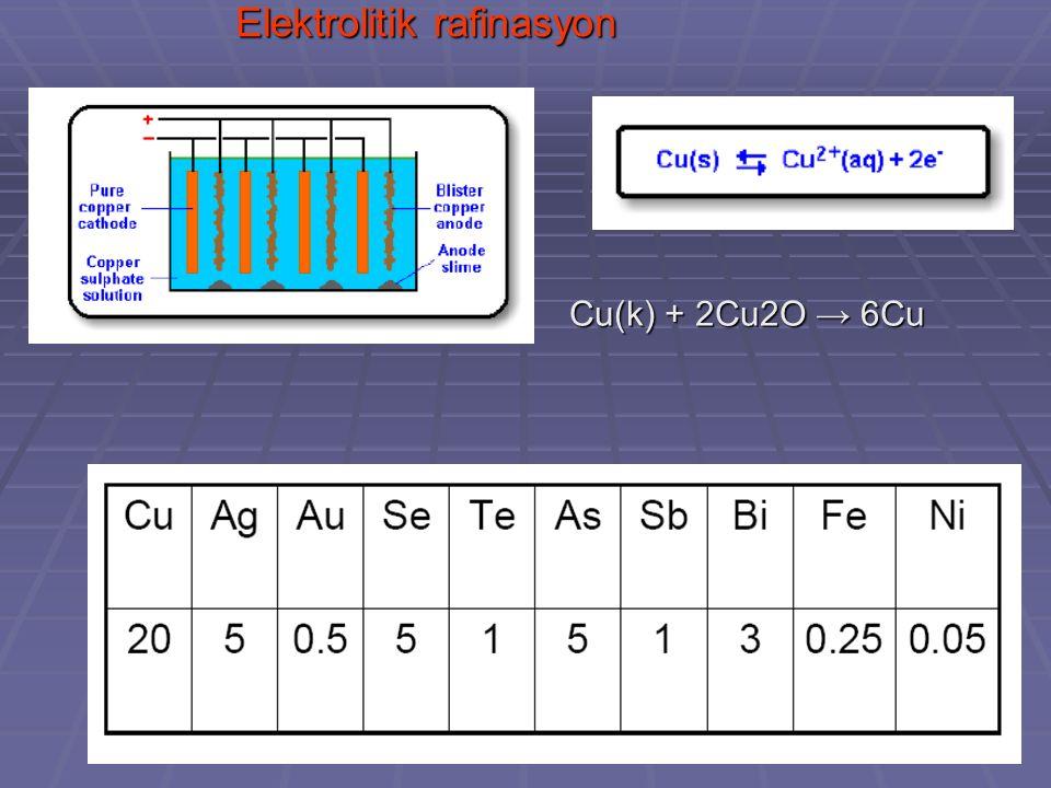 Elektrolitik rafinasyon