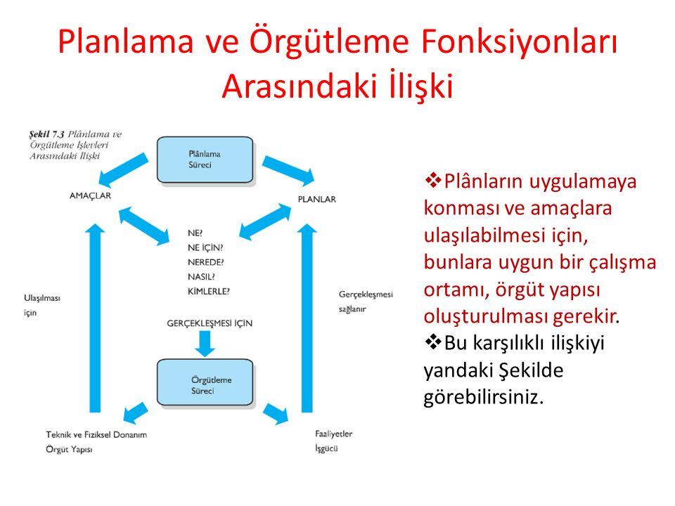 Planlama ve Örgütleme Fonksiyonları Arasındaki İlişki