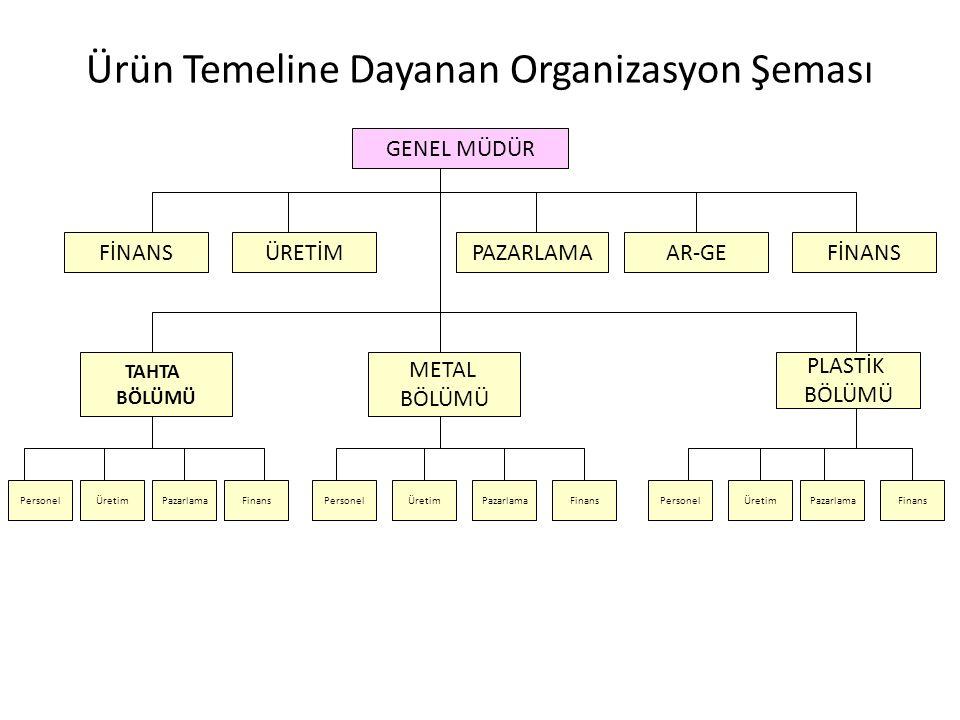 Ürün Temeline Dayanan Organizasyon Şeması
