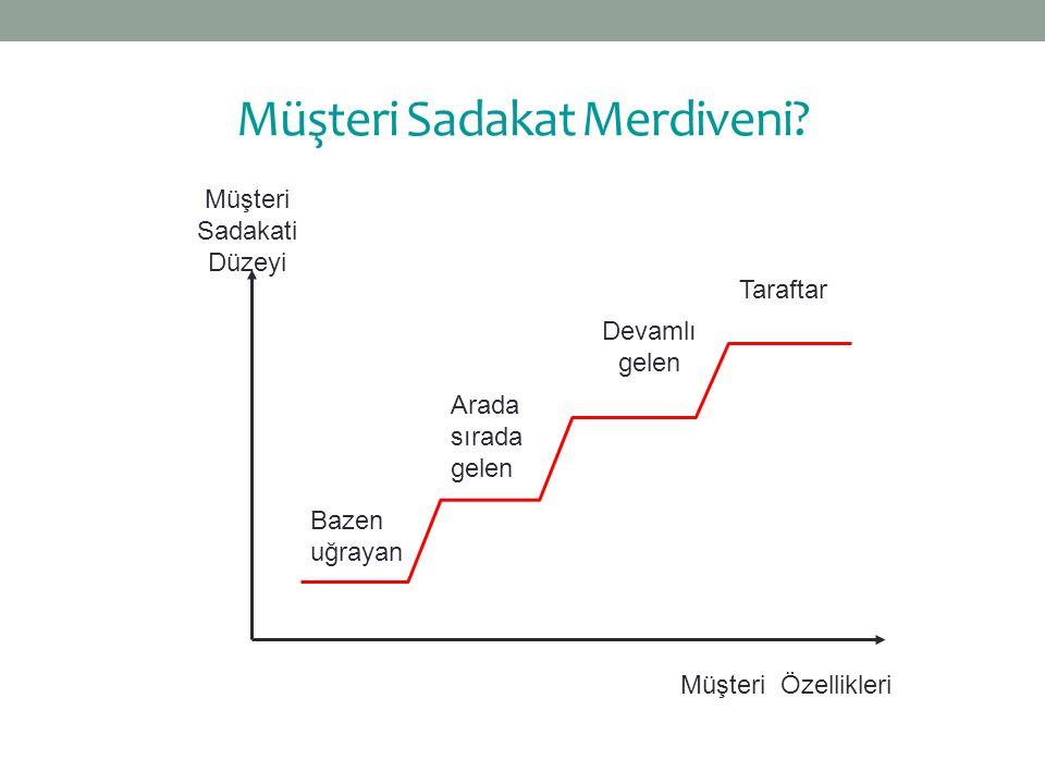 Müşteri Sadakat Merdiveni