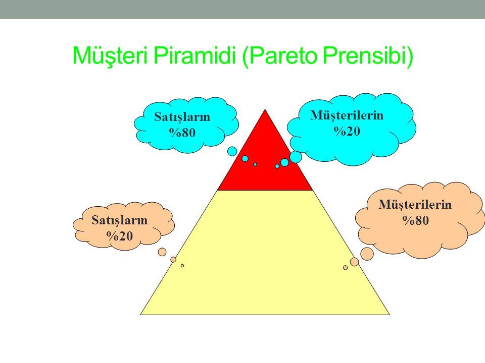 Müşteri Piramidi (Pareto Prensibi)