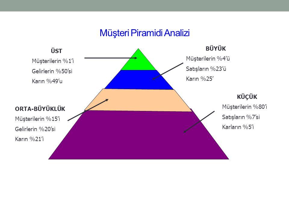 Müşteri Piramidi Analizi